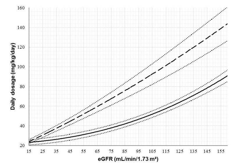 Высокие дозы цефтриаксона для лечения бактериального менингита: оптимизация схемы назначения на основе номограммы